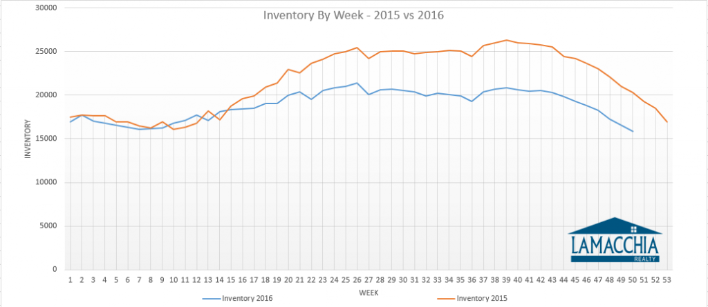inventory-by-week