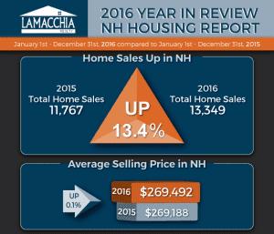 2016 NH Housing Report