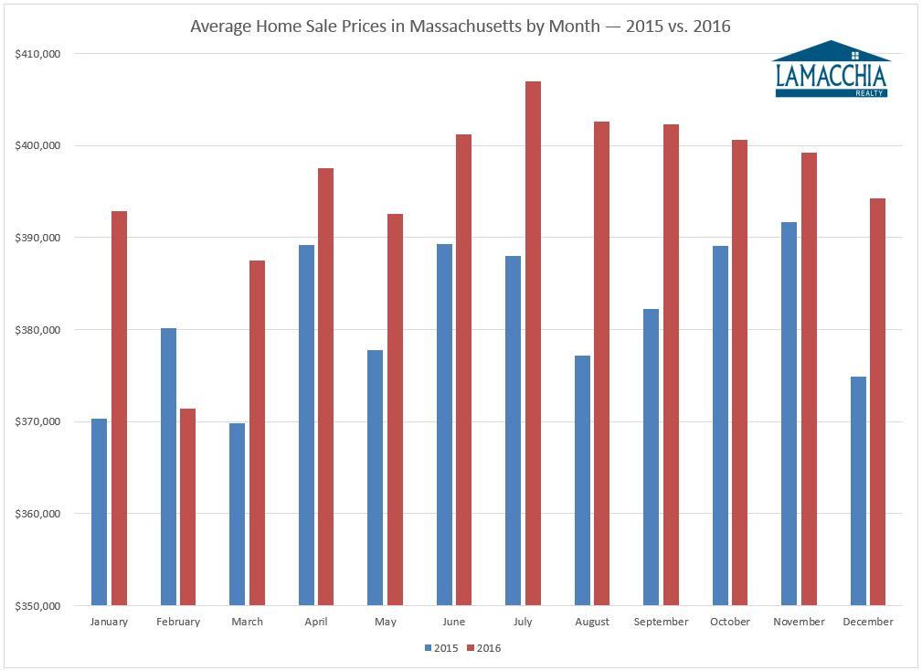 MA avg home sale prices by town