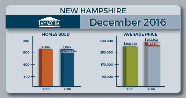 NH december 2016 housing report