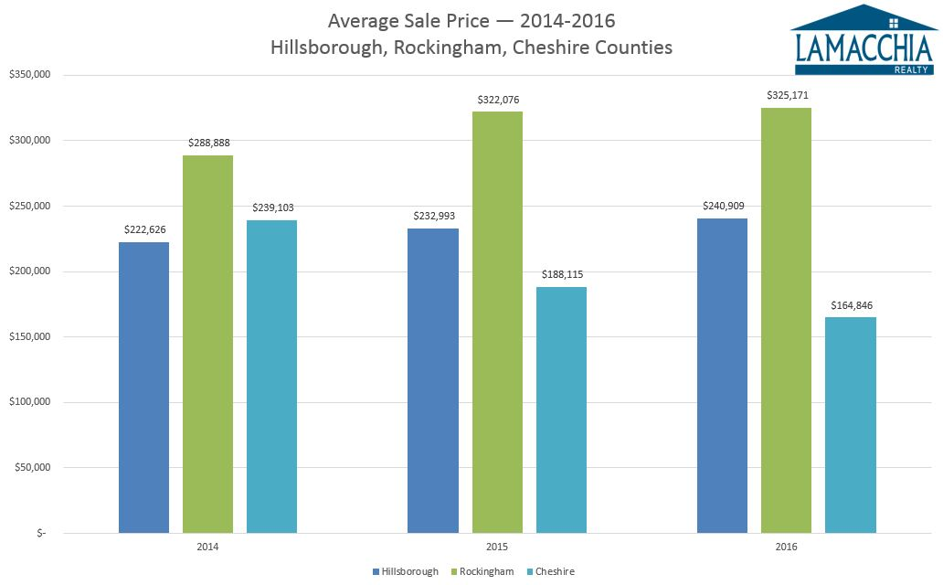 2016 NH Average sale price