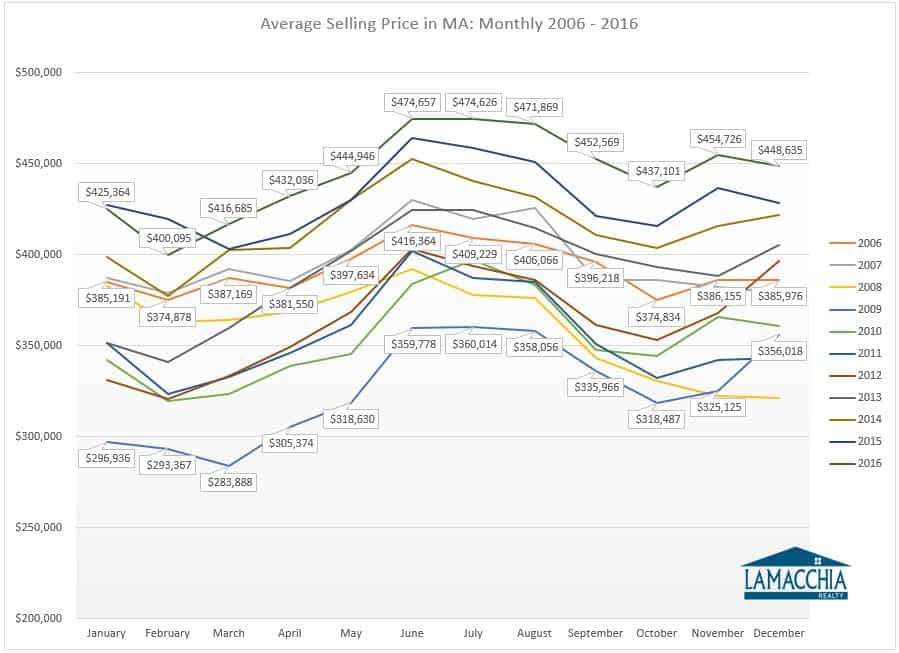 average selling price ma