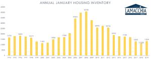 January housing inventory