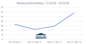 norwood inventory chart