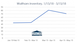waltham inventory chart