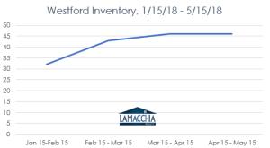 westford inventory chart