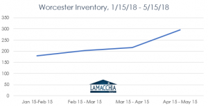 worcester inventory chart