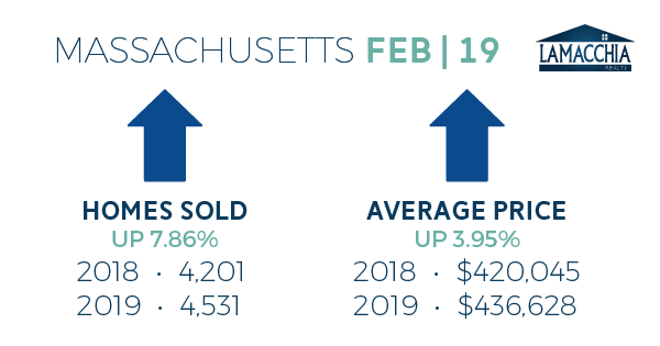 feb 2019 housing report