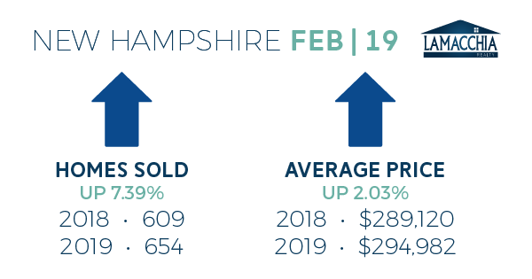feb 2019 housing report nh