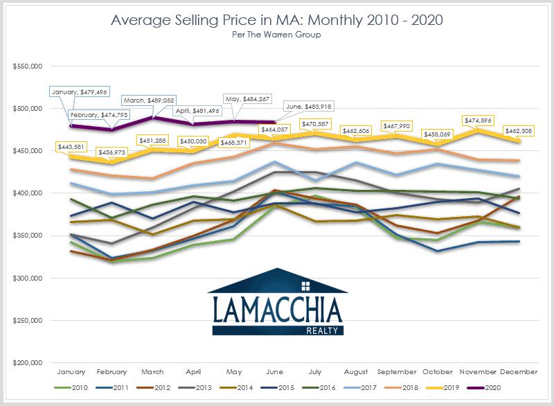 June Average selling price MA