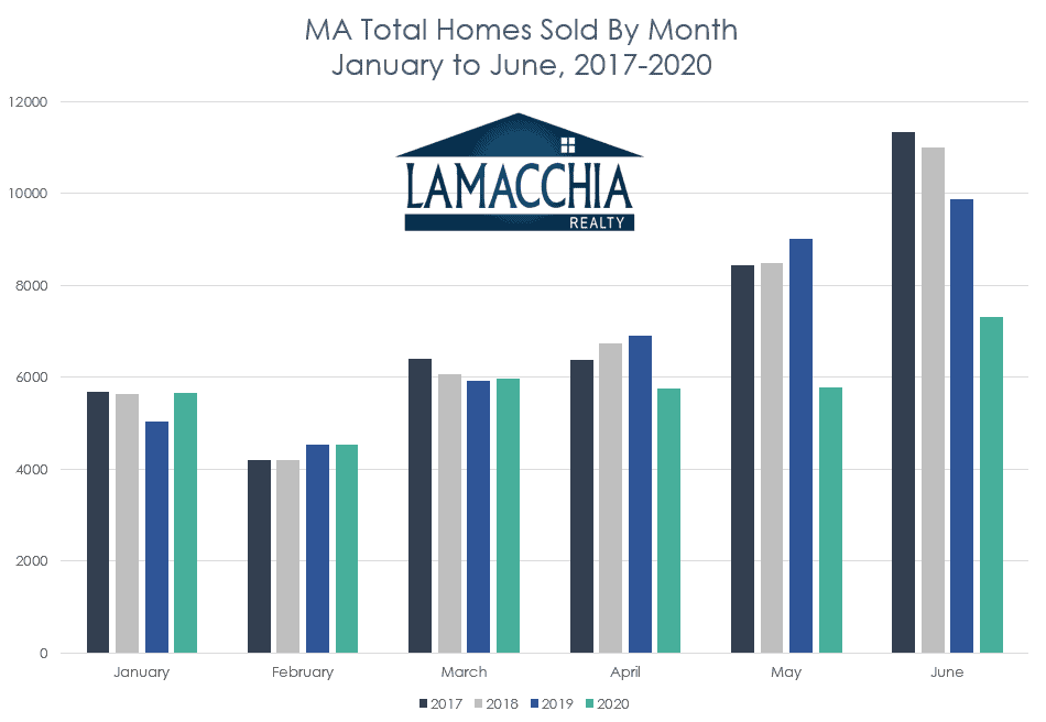 ma homes sold by month