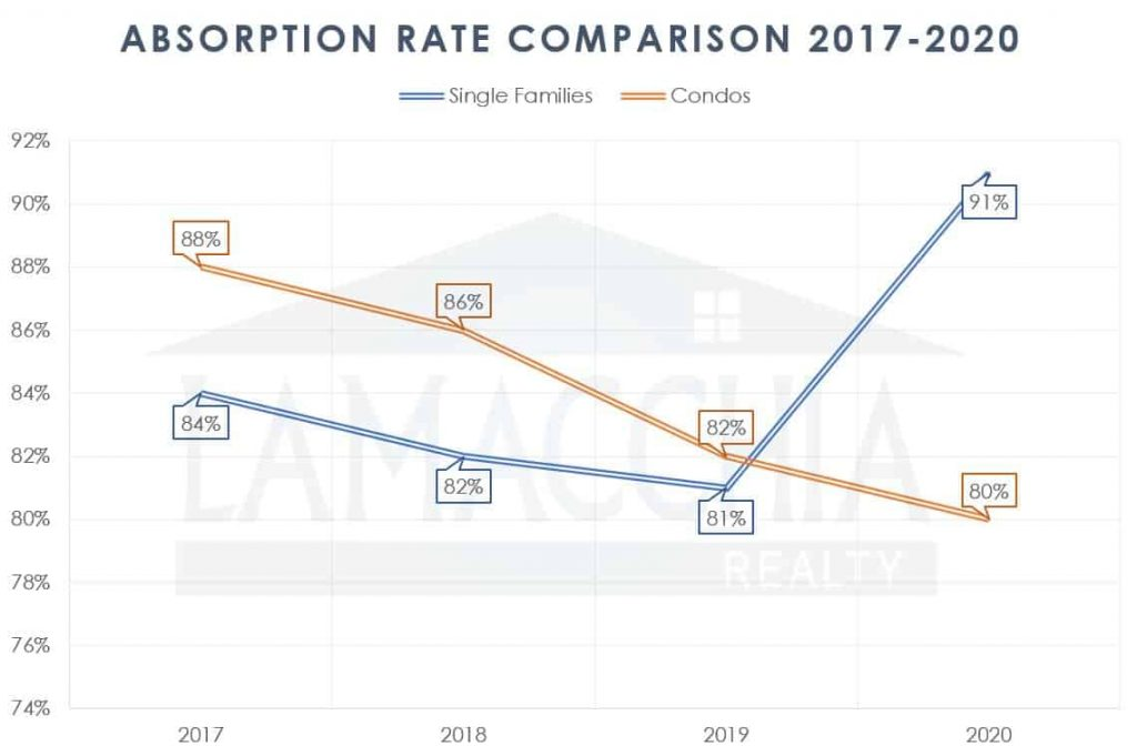 absorption rate of sf and condos