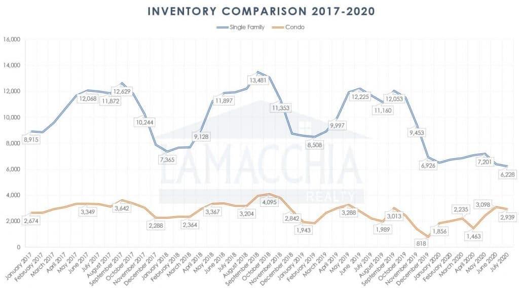 inventory comparison 2020