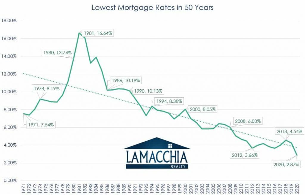 Mortgage rate trendline