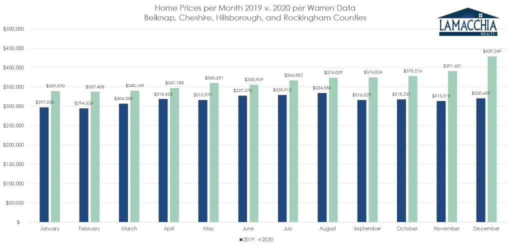 prices per month nh