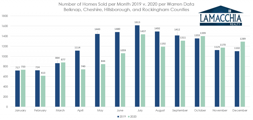 sales per month nh