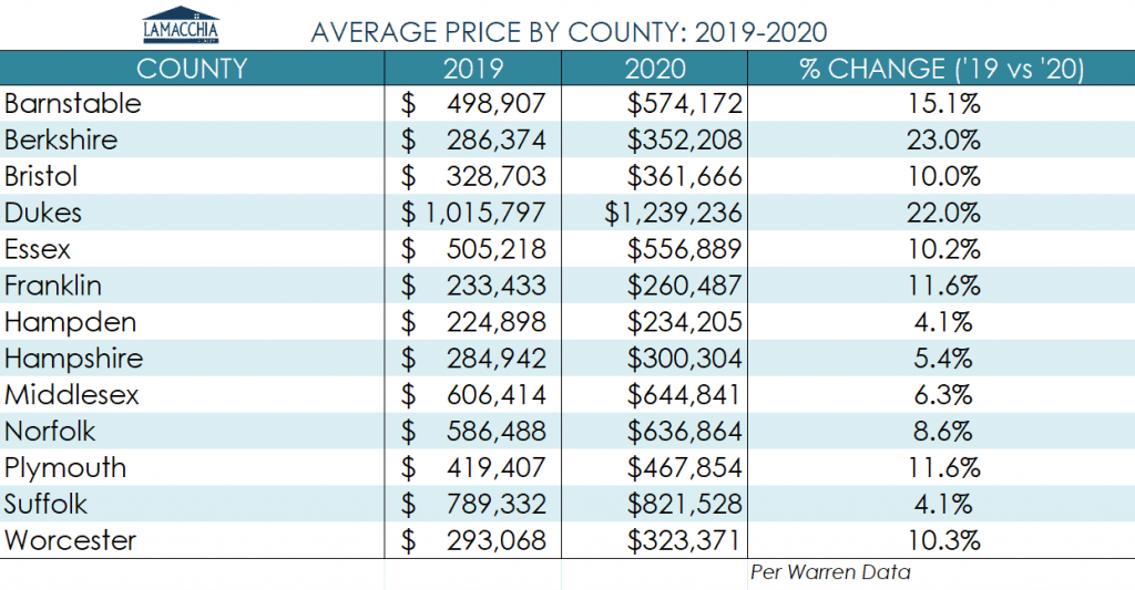 county prices ma 20